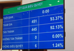 Đà Nẵng chưa được thực hiện dân trực tiếp bầu chủ tịch UBND