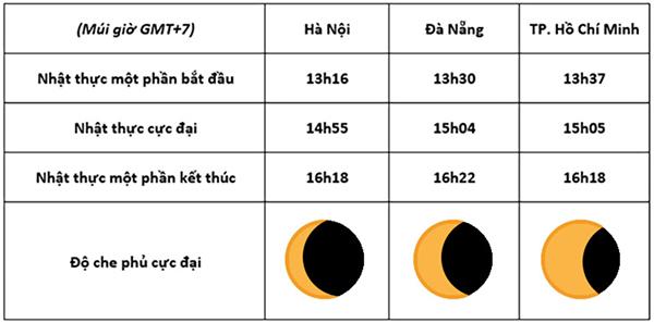 Lịch trình diễn ra nhật thực tại Hà Nội, Đà Nẵng, TP.HCM