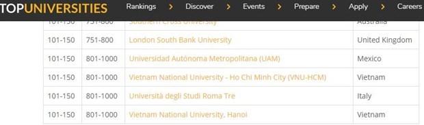 Hai đại học Việt Nam vào top 150 trường trẻ hàng đầu thế giới