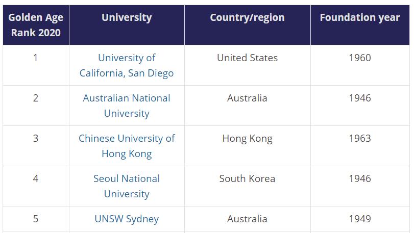 """Một trường Việt Nam lọt top 200 đại học """"độ tuổi vàng"""" của thế giới"""