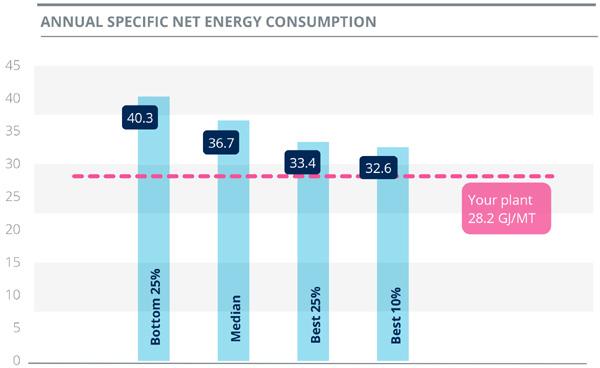 Đạm Cà Mau vào Top các nhà máy tiêu hao năng lượng thấp