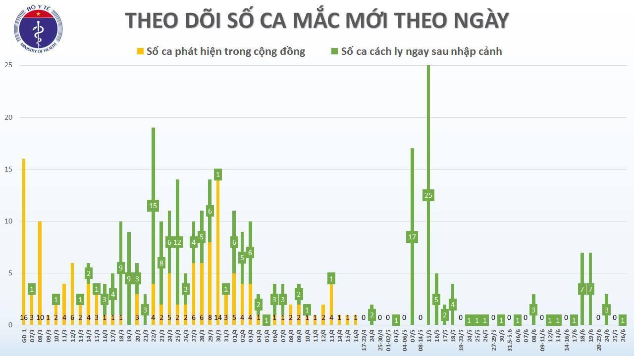Việt Nam ghi nhận thêm 1 ca Covid-19 mới trở về từ châu Phi