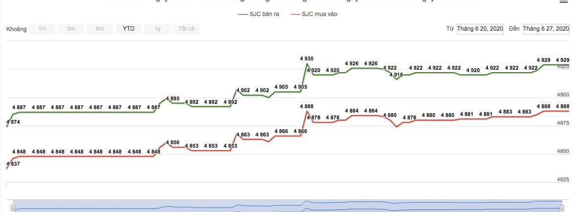 Giá vàng hôm nay 28/6: Đà tăng đẩy vàng lên cao nhất 8 năm