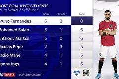 Bruno Fernandes khuynh đảo Premier League với những con số khó tin