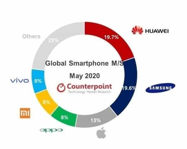 Huawei giữ 'ngôi vương' sản xuất smartphone thế giới, Samsung theo sát nút