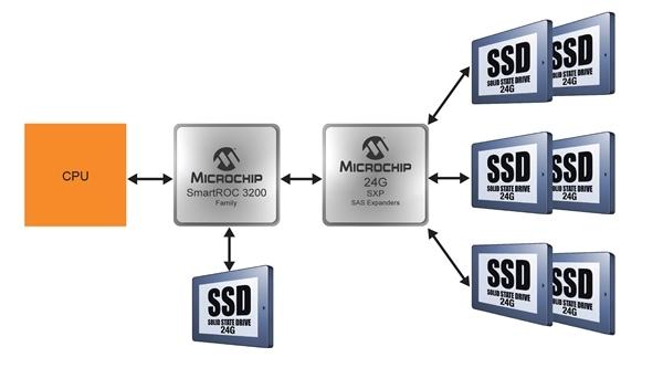 Giải pháp lưu trữ 24G SAS