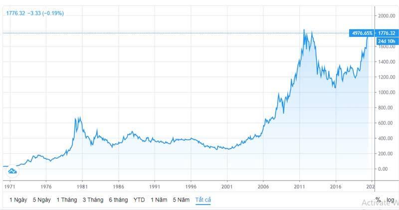 Thế giới biến động, USD giảm sâu, vàng vượt xa 50 triệu/lượng