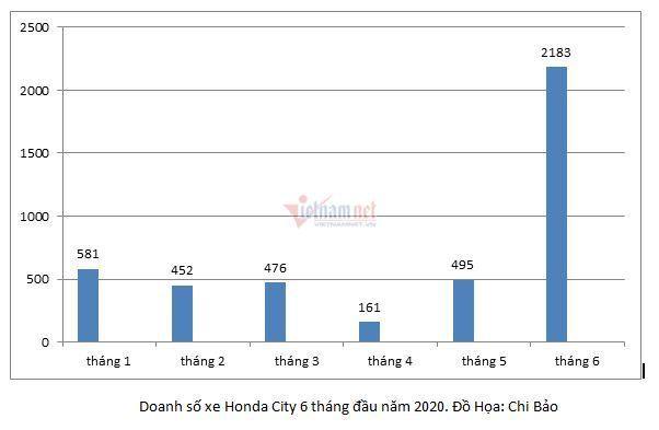 10 ô tô bán chạy nhất tháng 6: Honda City bất ngờ đánh bại Toyota Vios