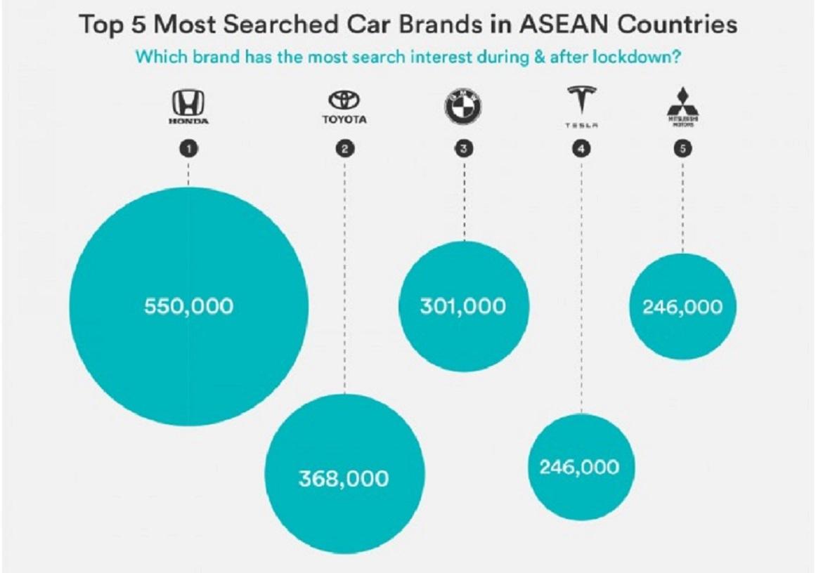 Những thương hiệu xe được yêu thích nhất tại Đông Nam Á