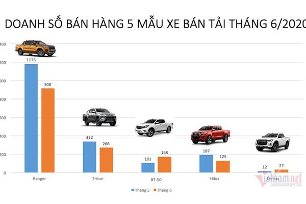 Xe bán tải tháng 6: Ế ẩm toàn thị trường