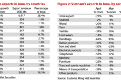 Vietnam trade surplus on track to beat 2019's all-time high