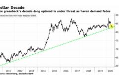 Xu hướng tăng của đồng USD suốt 10 năm qua sẽ kết thúc?
