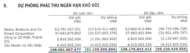 May Sông Hồng nguy cơ mất 166 tỷ khi khách hàng lớn nhất Mỹ xin phá sản