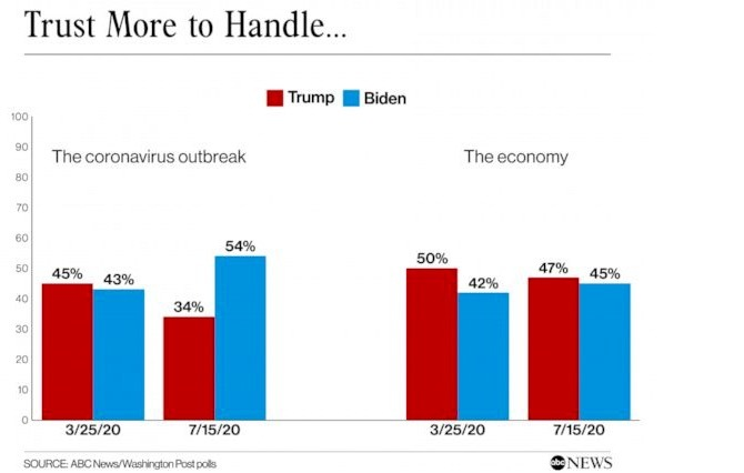 Covid-19 gây hại cho ông Trump, tăng cơ hội cho đối thủ Joe Biden