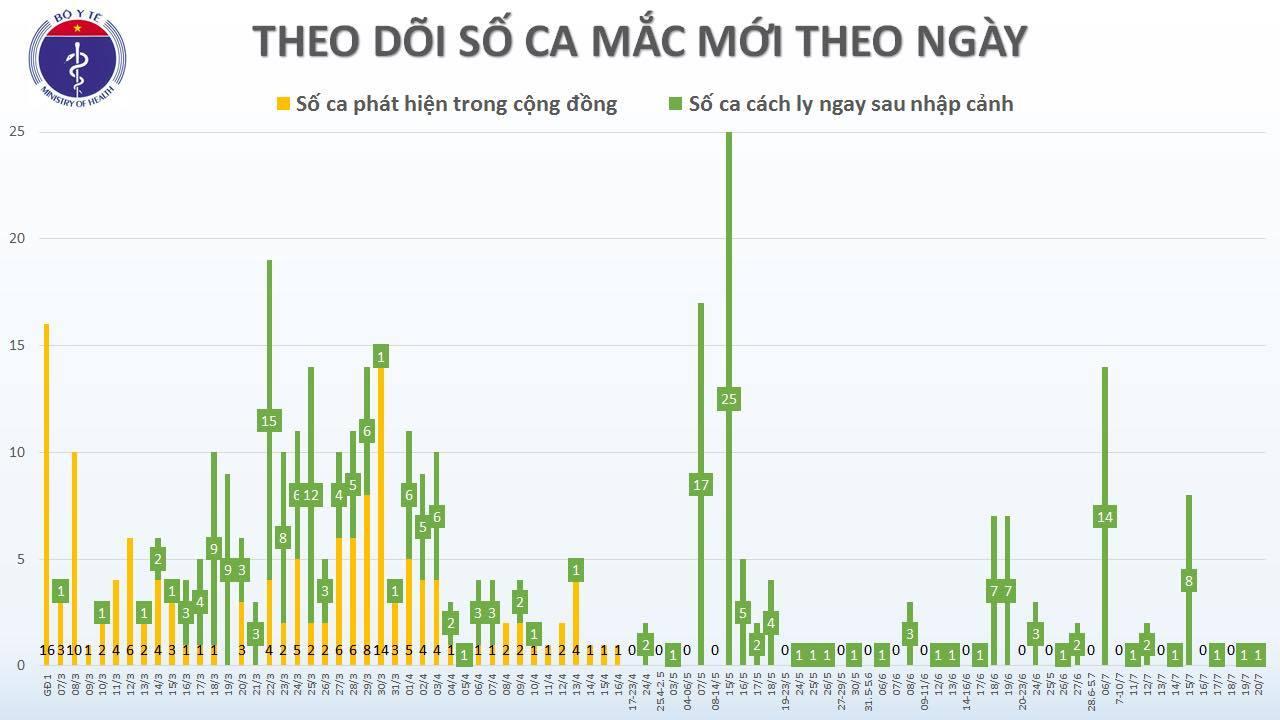 Chuyên gia dầu khí mắc Covid-19, Việt Nam ghi nhận 384 ca