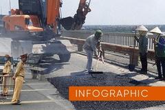 Cầu Thăng Long sửa chữa, người dân muốn ra vào Hà Nội đi đường nào?
