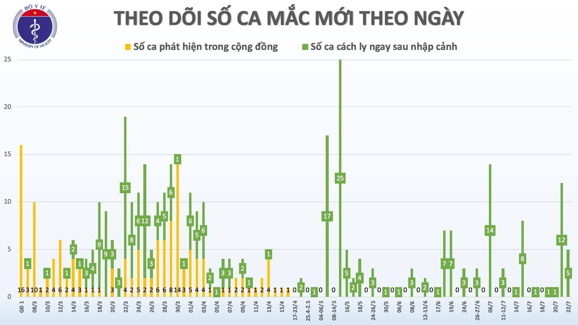 Số ca Covid-19 tại Việt Nam vượt ngưỡng 400 ca