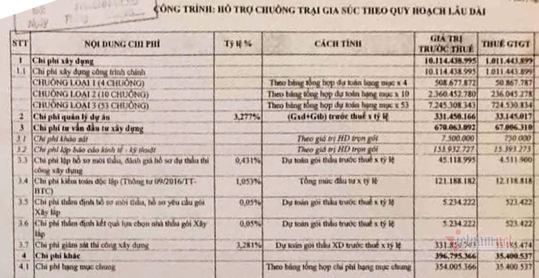 Chuồng bò giá 236 triệu ở Nghệ An, thẩm định nói giá chuẩn không lãng phí