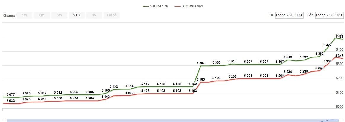 Giá vàng hôm nay 24/7: Xô đổ mọi kỷ lục, lập nên đỉnh cao mới