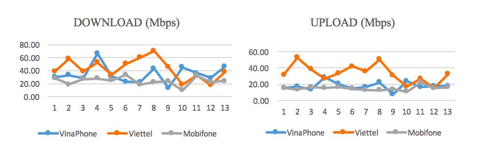 Tốc độ Internet Việt Nam tháng 6/2020 chậm hơn mức trung bình thế giới