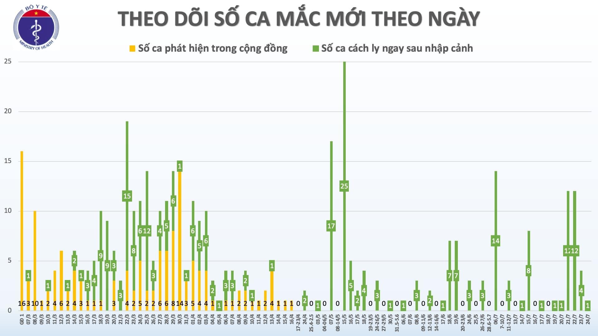 Một thủy thủ nước ngoài nhập cảnh Việt Nam nhiễm Covid-19