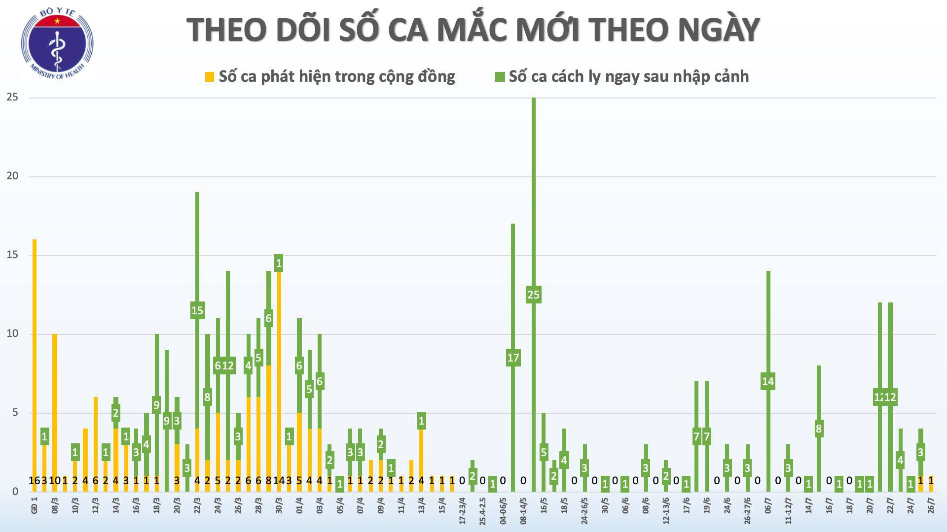 Phát hiện thêm 1 ca Covid-19 tại Đà Nẵng
