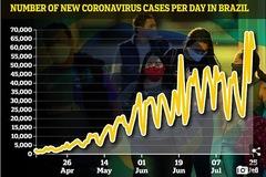 Hàng chục nước thông báo số ca nhiễm Covid-19 cao kỷ lục