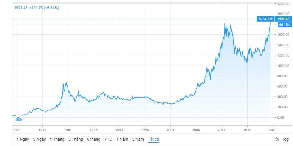 Giá vàng tăng chưa dừng, kỷ lục 56 triệu/lượng sẽ bị phá vỡ nhanh