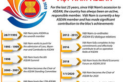 Together for a cohesive and responsive ASEAN Community