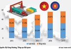 ASEAN membership fuels Vietnam's trade with regional markets