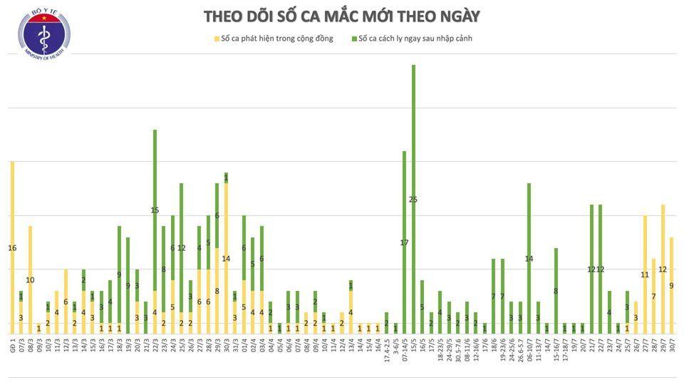 Hà Nội, Đà Nẵng thêm 9 ca Covid-19, cách ly hơn 81.000 người