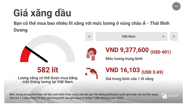 Việt Nam lọt top giảm giá xăng 'sốc' nhất khu vực châu Á - Thái Bình Dương