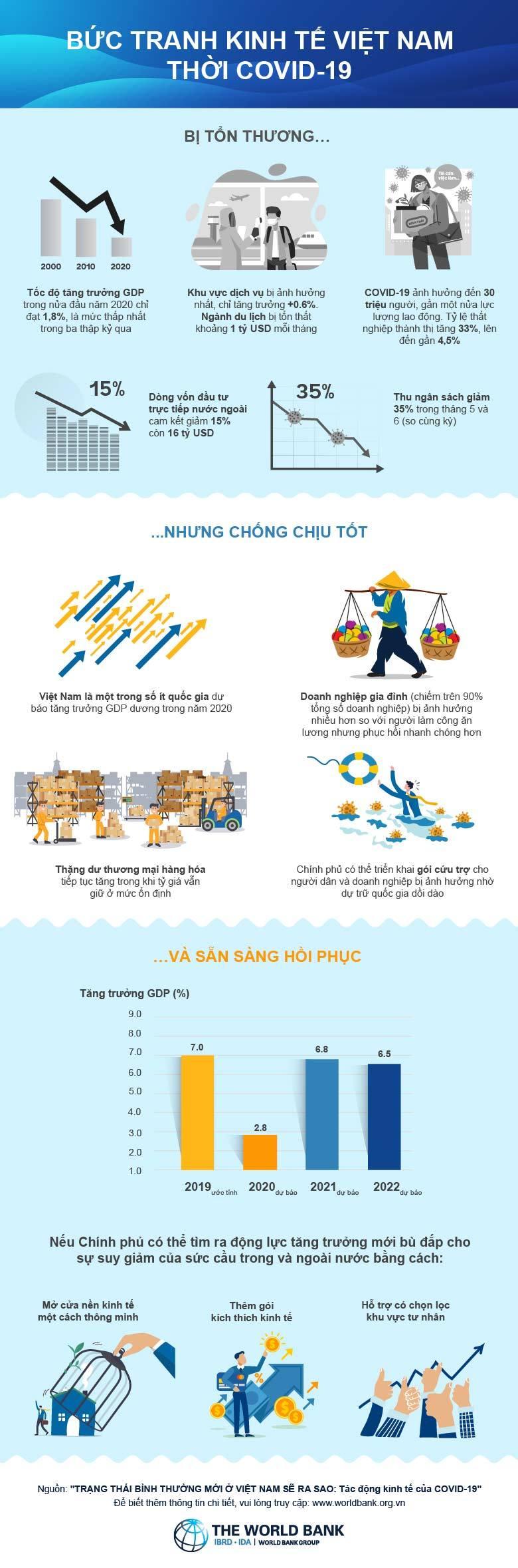 Vượt qua thách thức, cơ hội đặc biệt đến với Việt Nam