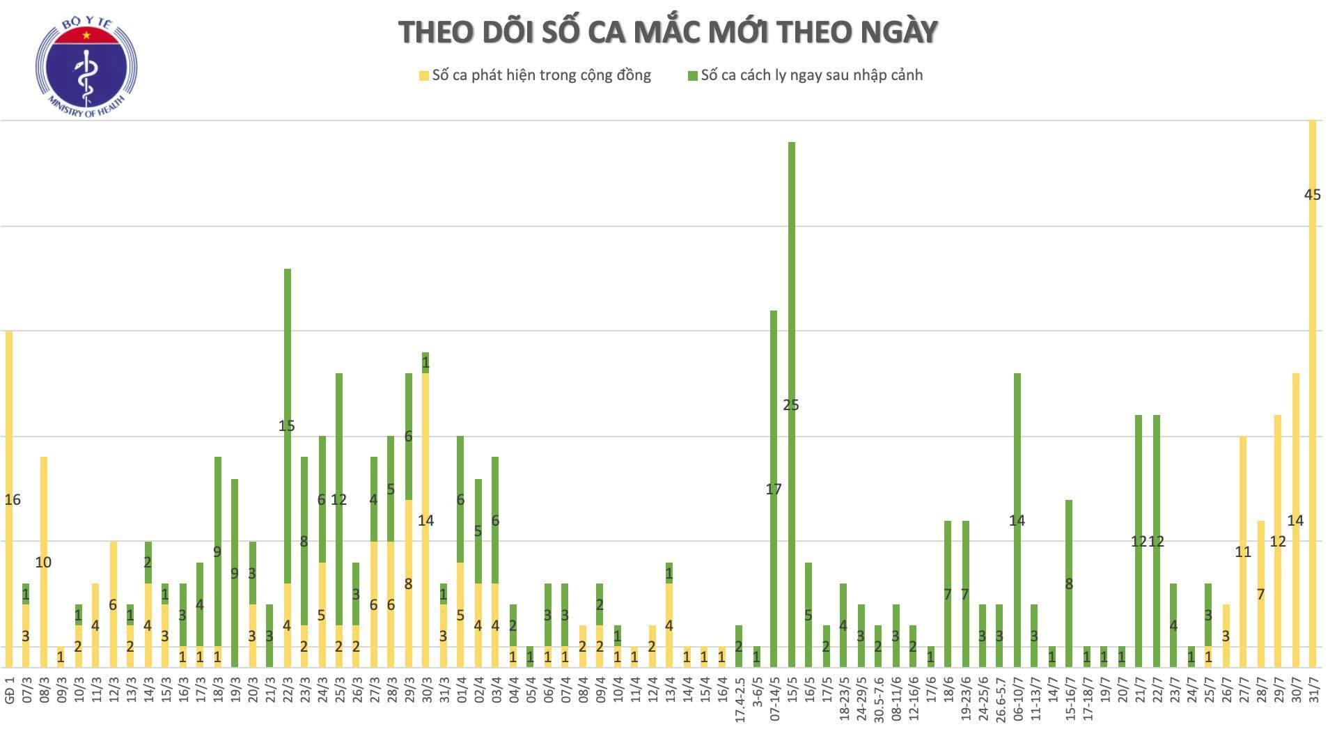Thêm 45 ca Covid-19 tại các cơ sở y tế ở Đà Nẵng