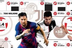 Inter Milan chi 260 triệu euro, dụ Messi tái đấu Ronaldo
