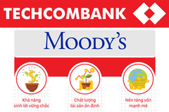 Lựa chọn kinh doanh 'Rủi ro thấp - Lợi nhuận cao' của Techcombank