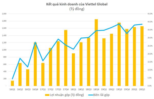 Lãi gộp 6 tháng đầu năm của Viettel Global tăng gần 19%