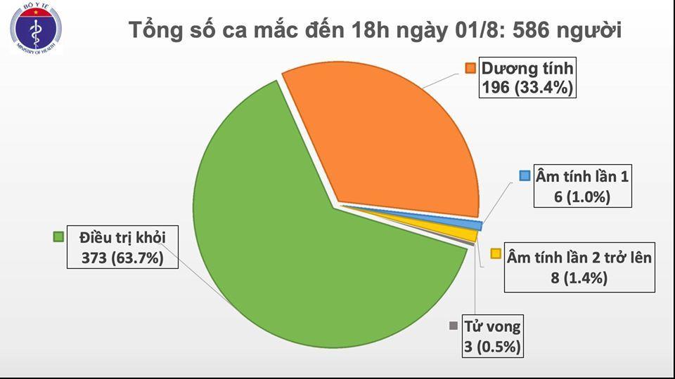 Thêm 28 ca Covid-19: Thái Bình, TP.HCM phát hiện người mắc mới