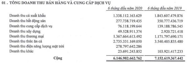 Tập đoàn Sao Mai báo lãi quý II đạt 161 tỷ đồng