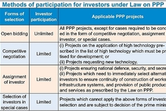 Outlining the preferential mechanisms for new PPP projects