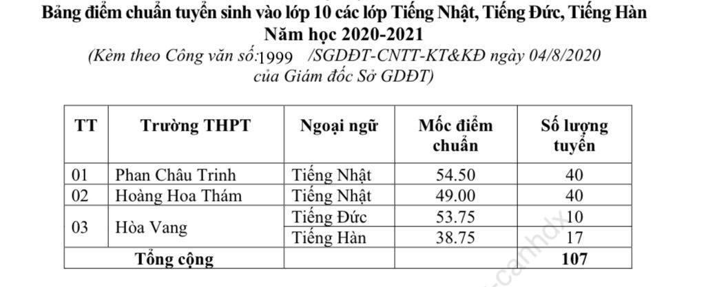 Đà Nẵng công bố điểm chuẩn vào lớp 10: Cao nhất 57,5 điểm