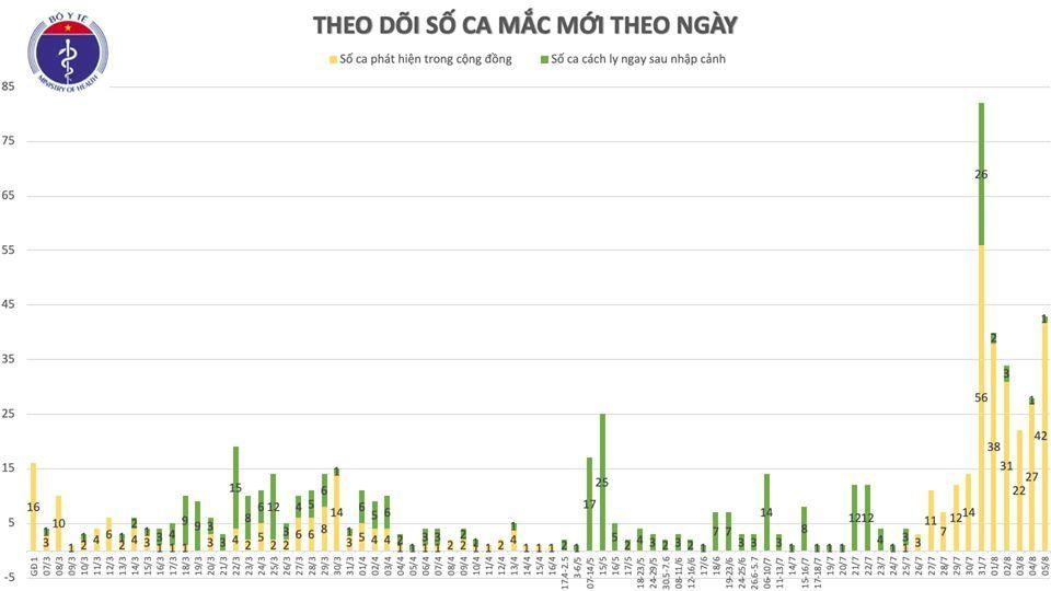 Thêm 41 ca Covid-19 tại Bắc Giang, Lạng Sơn và Đà Nẵng