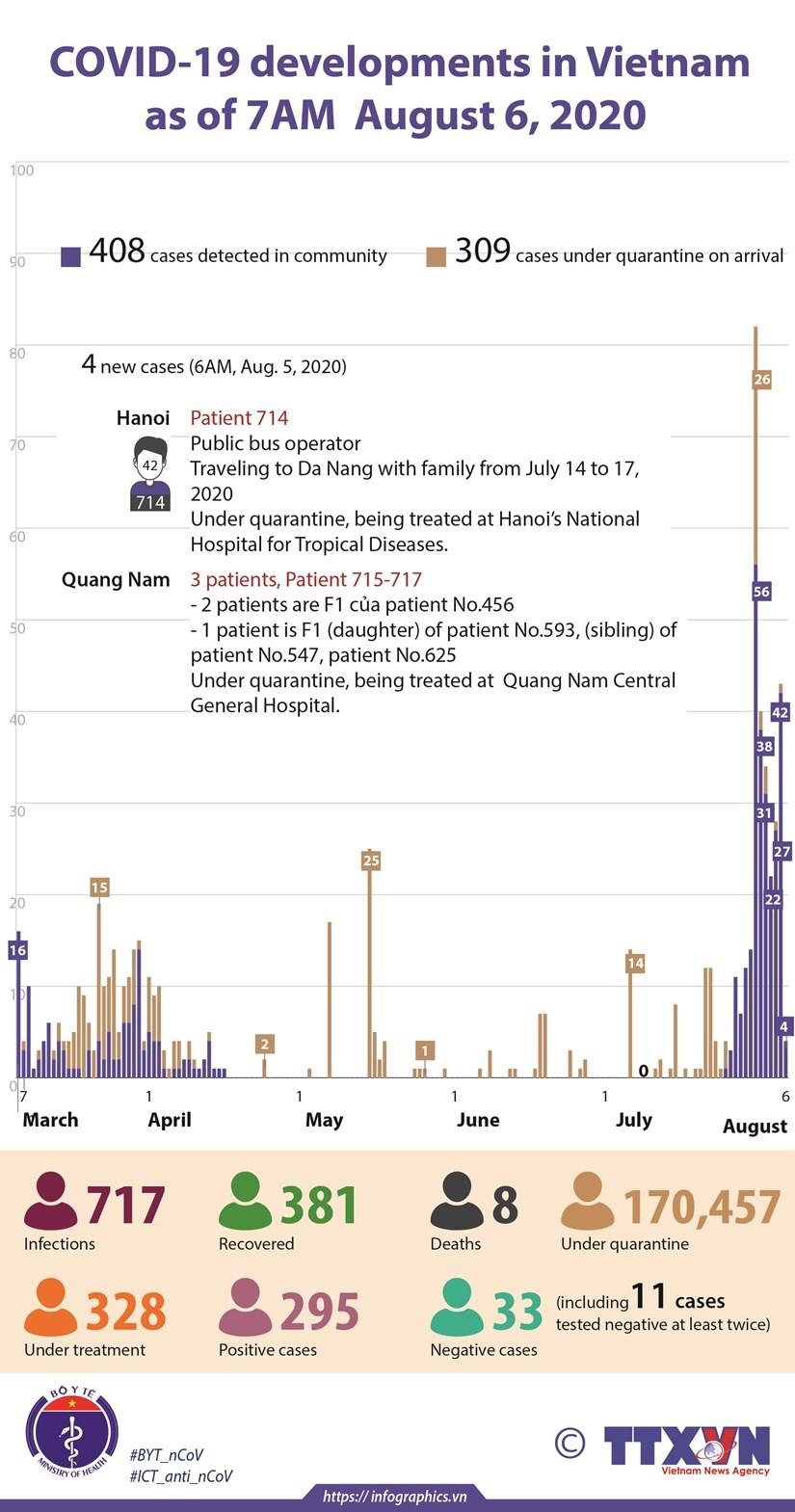 Latest Coronavirus News in Vietnam & Southeast Asia August 6