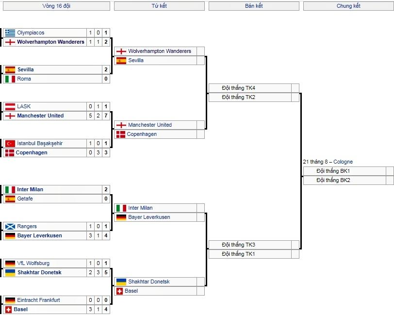 Lịch thi đấu vòng tứ kết Europa League