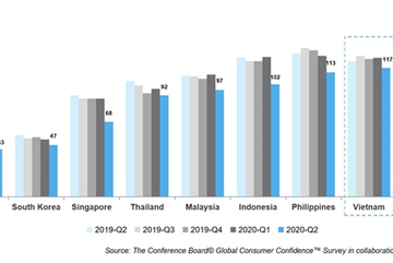 Vietnamese consumers became the most avid savers globally