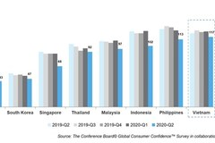 Vietnamese consumers become the most avid savers globally