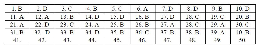 Đáp án tham khảo môn Toán thi tốt nghiệp THPT 2020 (mã đề 116)