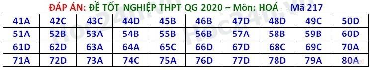 Đáp án tham khảo môn Hóa học thi tốt nghiệp THPT 2020, mã đề số 217
