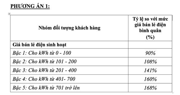 Điện một giá, bán lẻ lên tới hơn 2.700 đồng/kWh