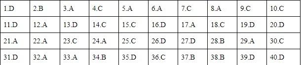 Đáp án môn Vật lý thi tốt nghiệp THPT 2020, tất cả mã đề (tham khảo)